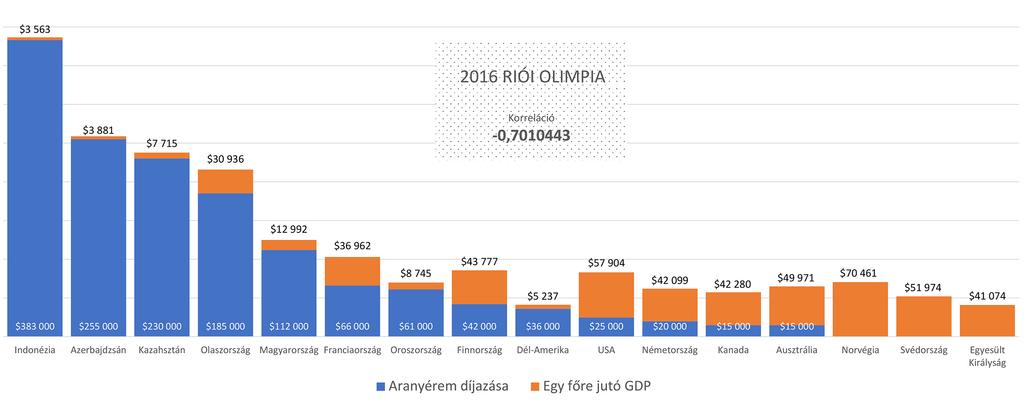 MASÜSZ grafikon - Olimpiai díjazás 6016 Riói olimpia